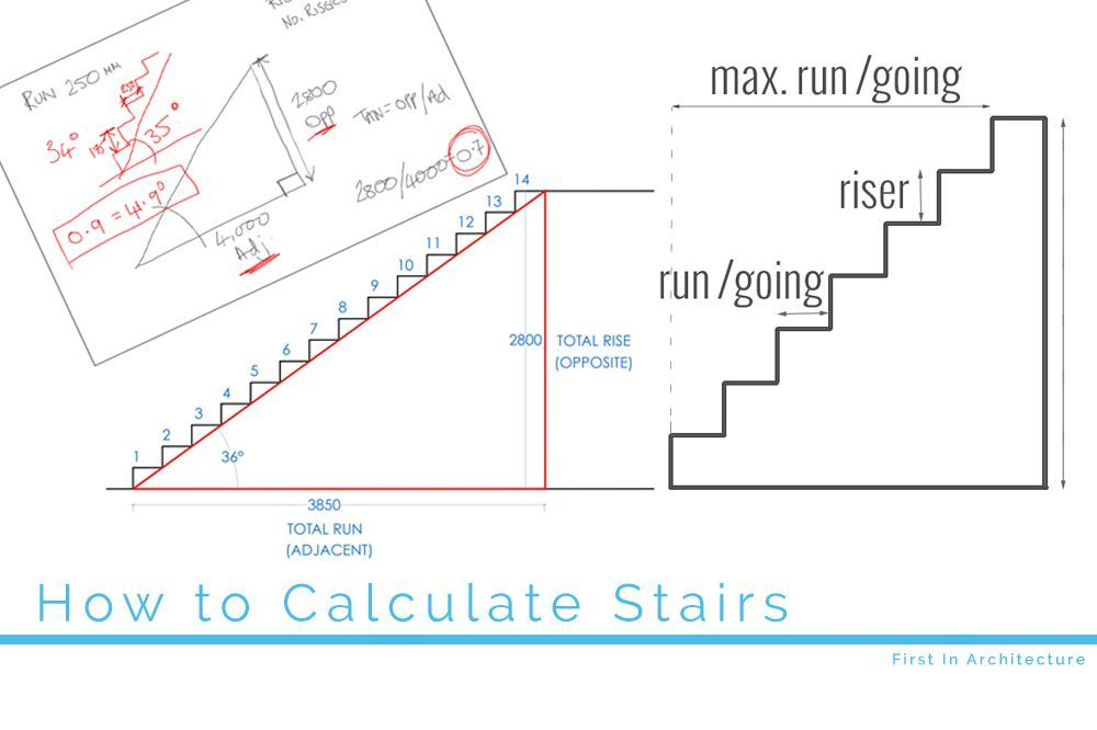Best How To Calculate Stairs Stairs Stair Angle Stairs 640 x 480