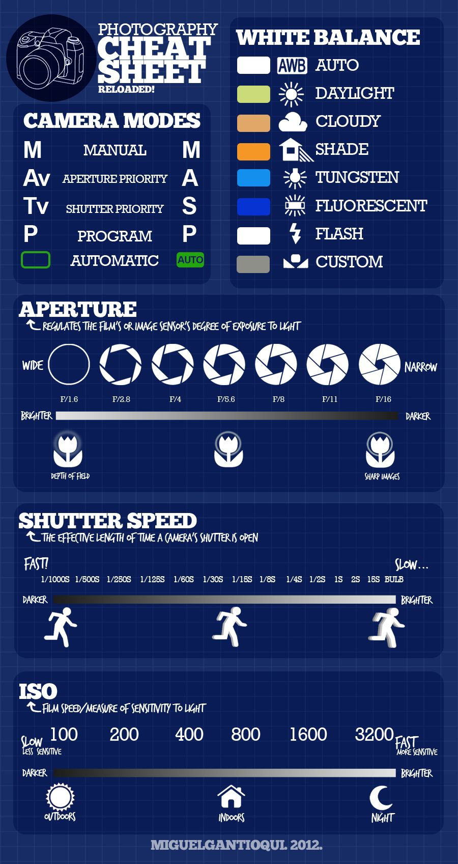 The Ultimate Photography Cheat Sheet Every Photography Lover Needs Save Post Technology by Amanda DeWitt