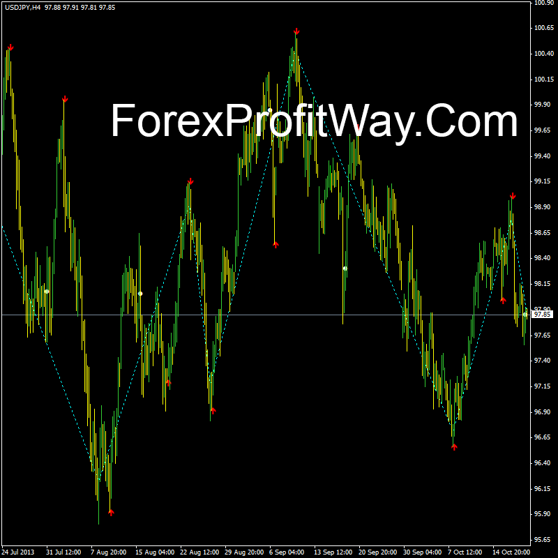 download Zig Zag Buy Sell forex indicator for mt4 - http://forexprofitway.com/download-zig-zag-buy-sell-indicator-for-mt4/