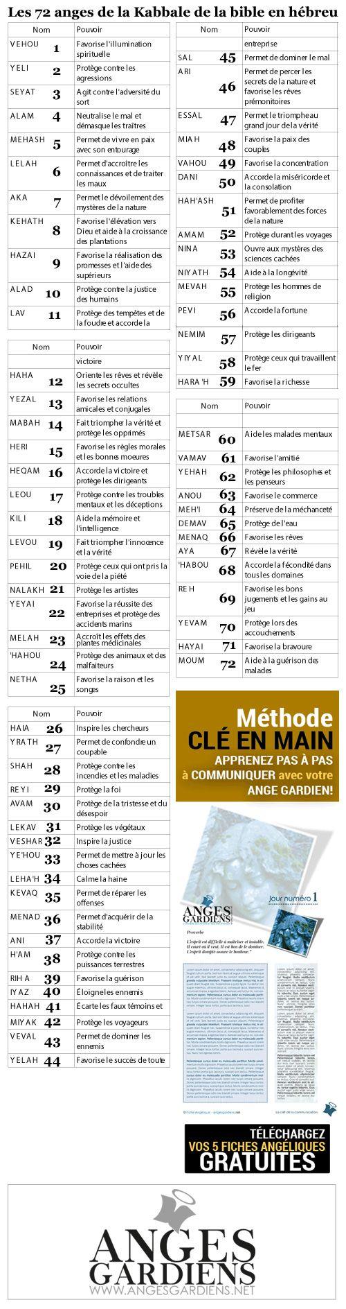 Les 72 Anges De La Kabbale : anges, kabbale, Montage-72-anges-de-la-kabbale-hebreu-bible-2016, Anges,, Kabbale,, Kabbale