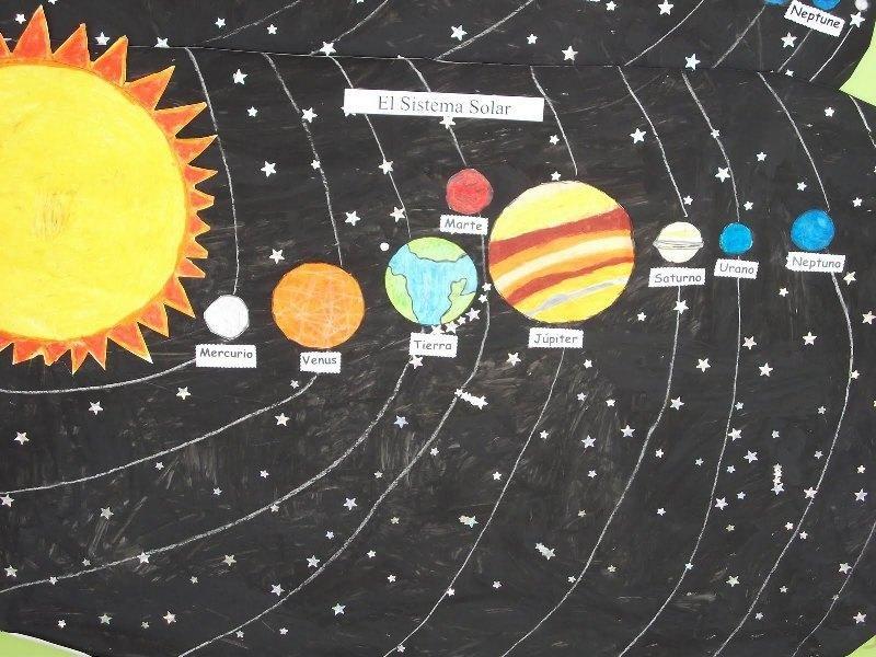 Imágenes De Todos Los Planetas Con Sus Nombres Sistema Solar Maqueta Imagenes De Los Planetas Sistema Solar