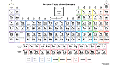 Did you know you can make the periodic table your wallpaper this color periodic table wallpaper contains each elements number symbol name atomic weight and electron configuration urtaz Images