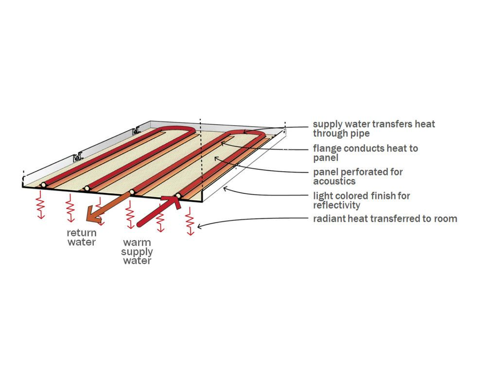 These Integrated Strategies Allowed The Prime Energy Conservation Measure A Radiant Ceiling Heating And Coo Energy Conservation Heating And Cooling Federation