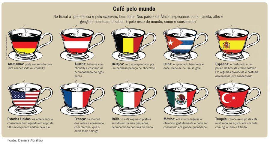 Coffee Around The World Especiarias Paises Da Africa Mundo