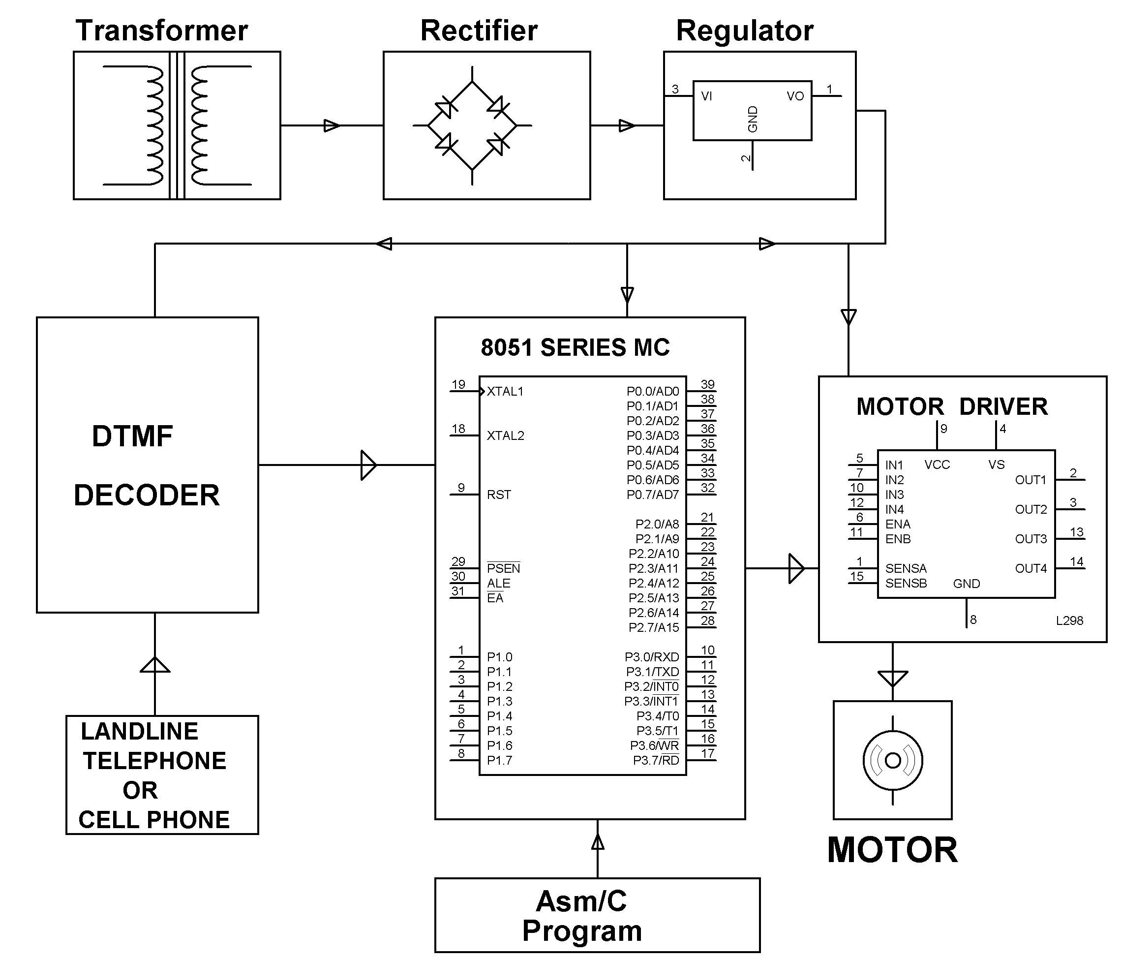 Block Diagram Of Dtmf Control Based Automatic Garage Door