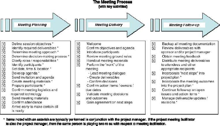The Meeting Process and Key Facilitator Responsibilities
