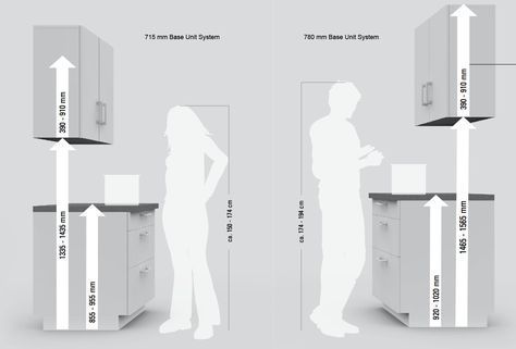 Standard Counter Height For Kitchen Furniture Efficiency House