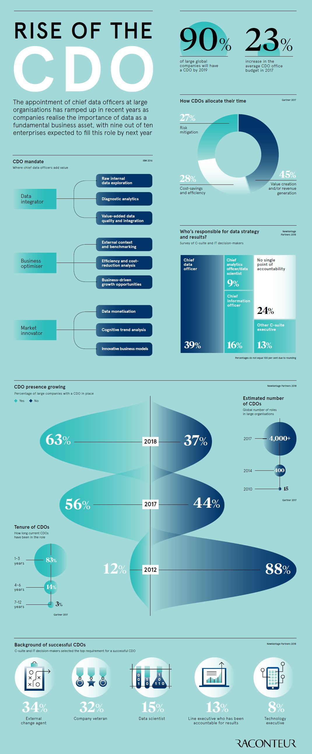 The Rise of the Chief Data Officer (CDO) >> Visualcap