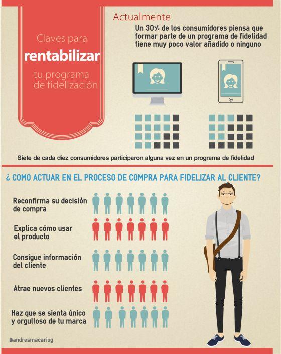Sign In Fidelizacion Estrategias De Marketing Infografia
