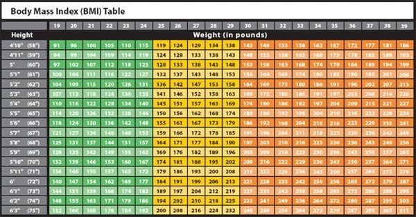 bmi calculator for men chart: Do you know your bmi body mass index according to your weight