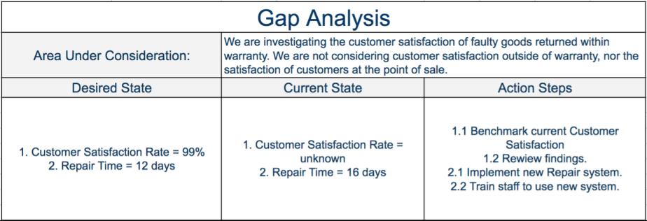 Gap Analysis Step   Marketing Plans    Program Management