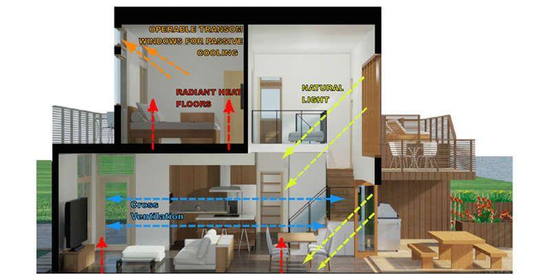 Sustainable House Design 21 Ideas | Sustainable house design ...