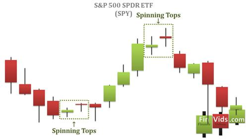 Spinning Tops At The Top Of An Uptrend On A Candlestick Chart