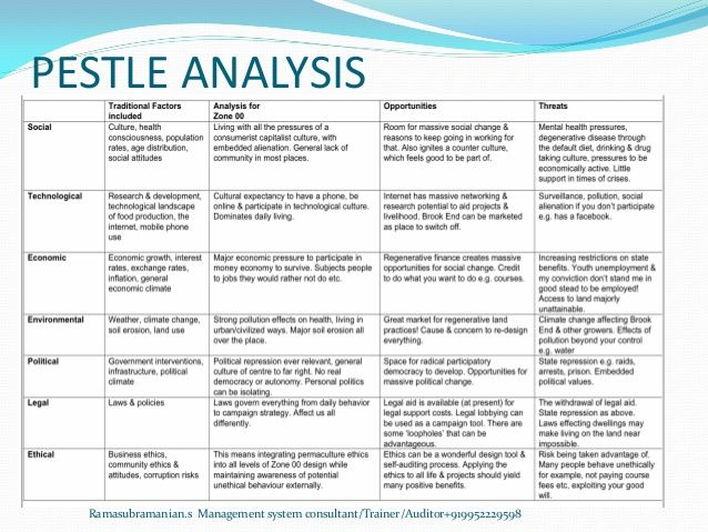 Billedresultat for iso 14001 pestle example 02 ISO 14001 Pinterest - competitive analysis example
