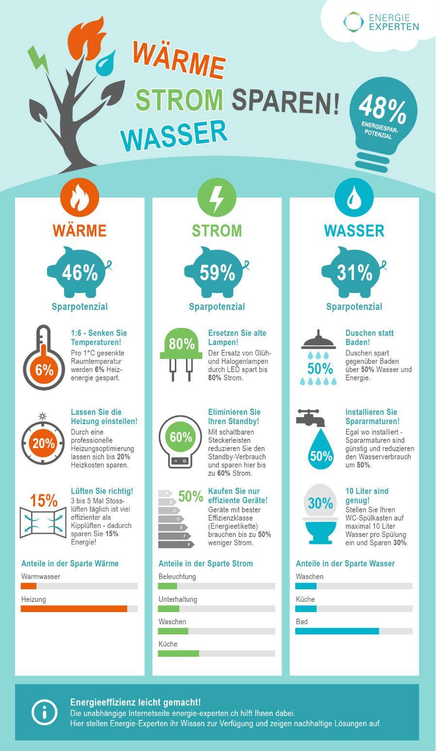 energiespar-tipps! wärme, strom und wasser sparen