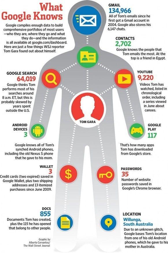 Infographie (EN)  ce que Google connaît sur ses utilisateurs
