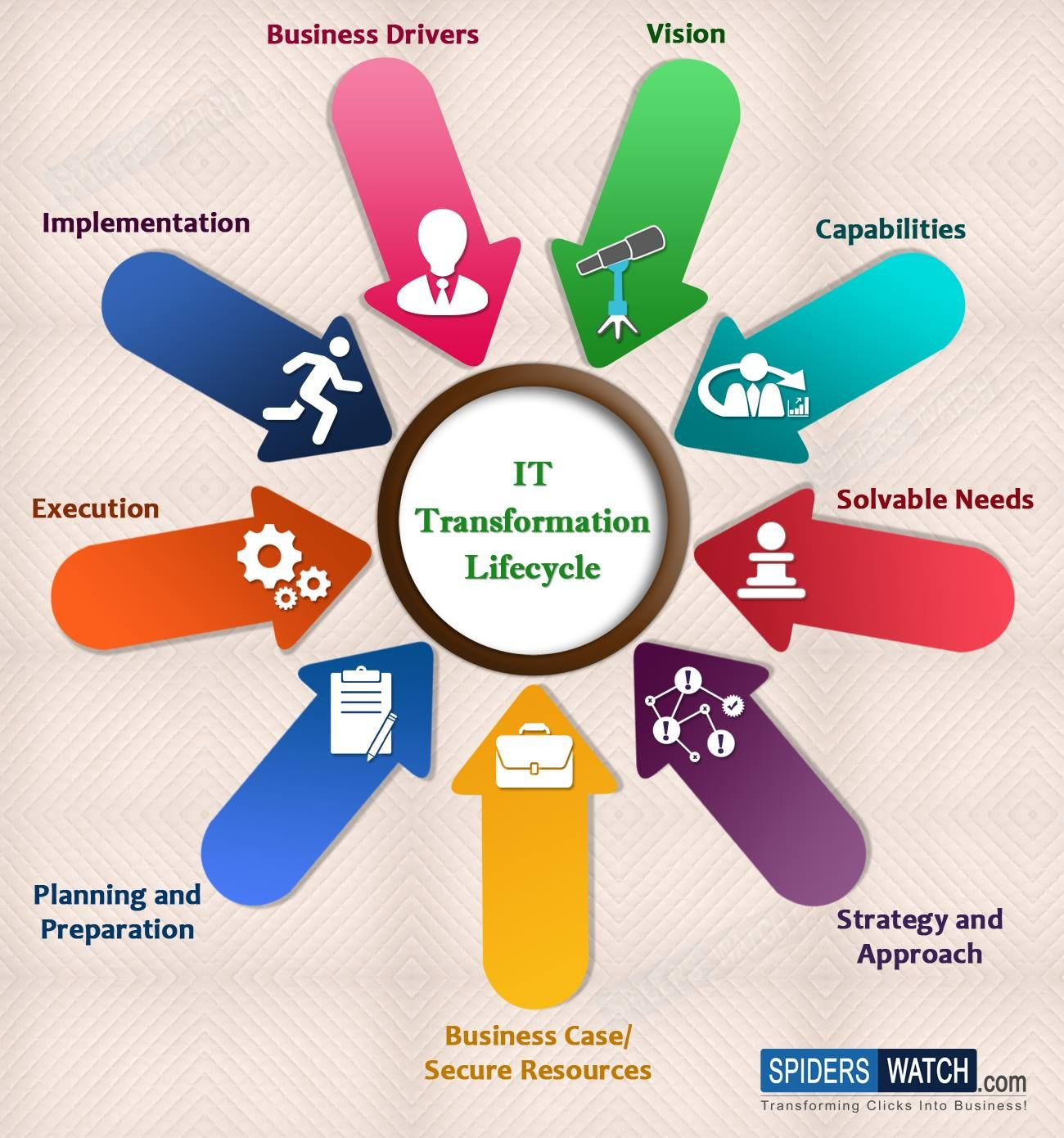 IT Transformation Lifecycle