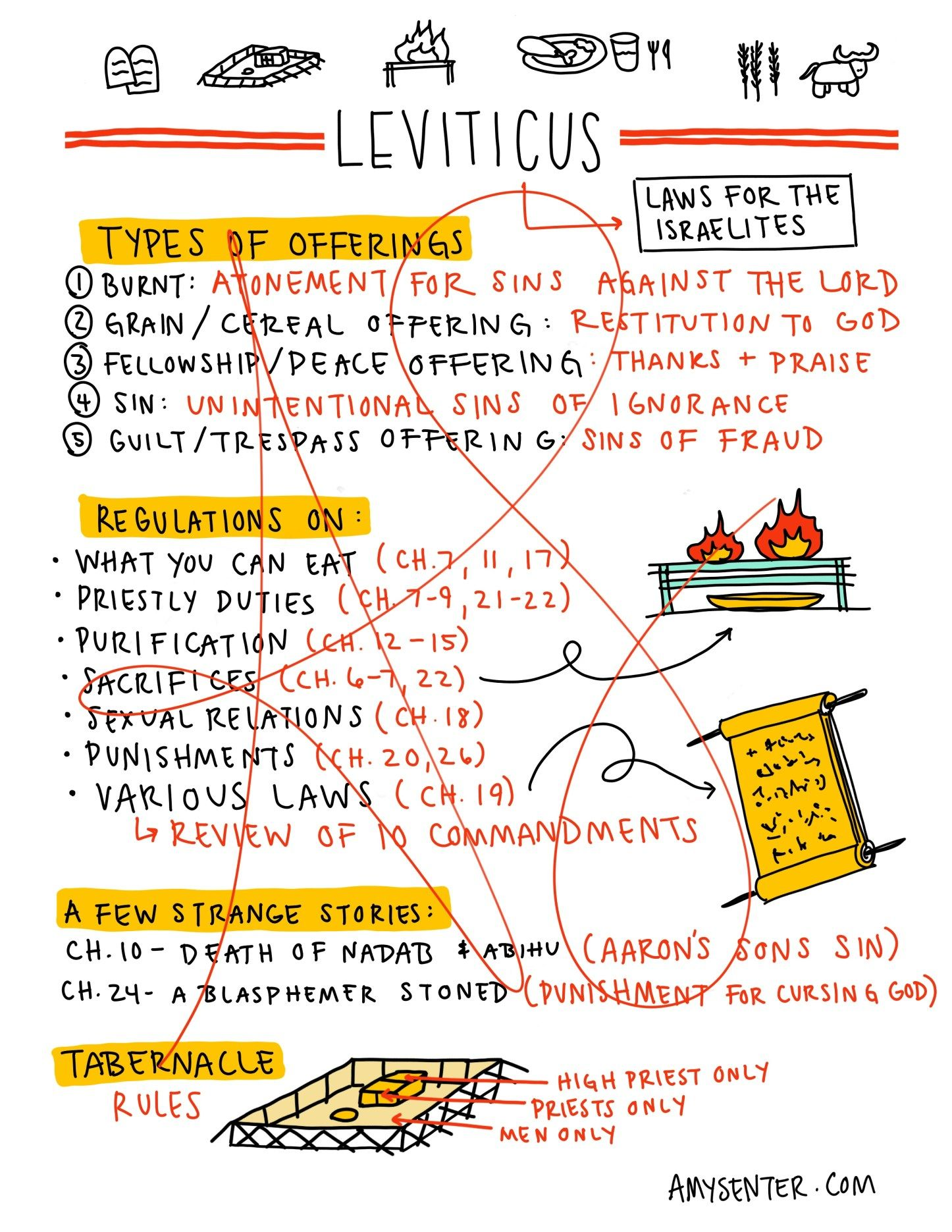 Study the Book of Leviticus with this Printable | Amy Senter