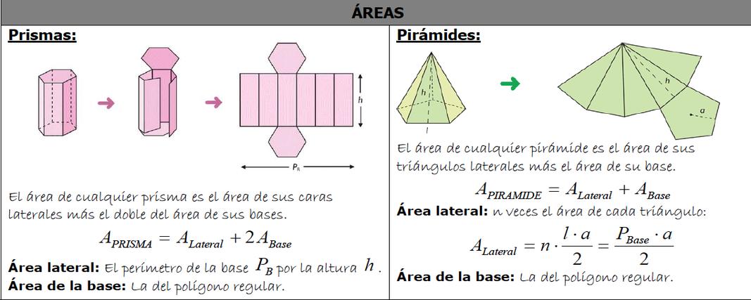 Áreas de prismas y pirámides (base polígono regular)