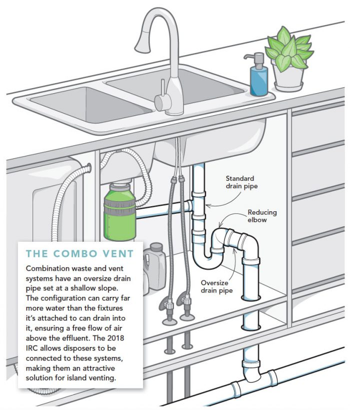 A New Old Way to Vent a Kitchen Island Diy plumbing