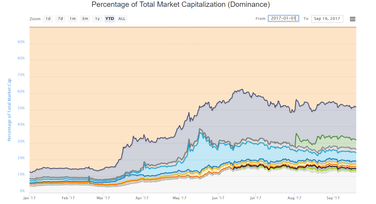 cryptocurrency market cap as percentage of global market cap