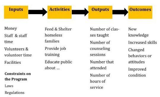 Logic Model  Work Stuff