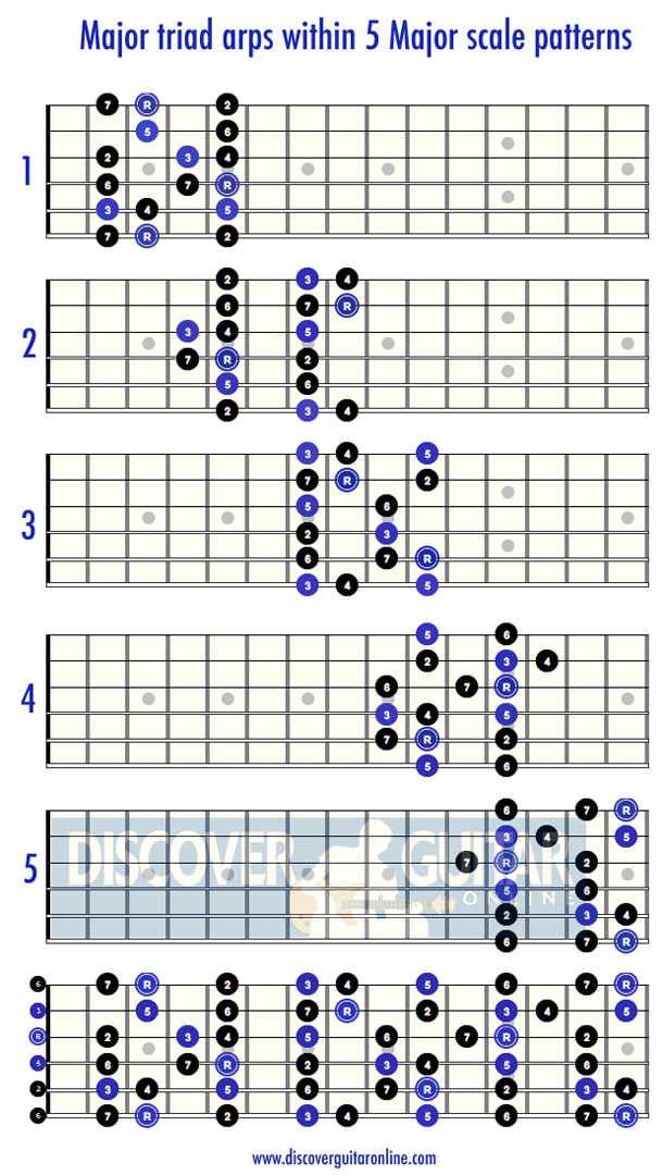 Major Triad Arpeggios within the Major scale patterns ...