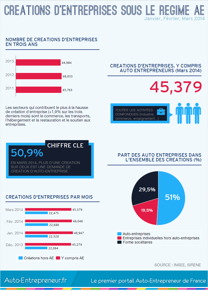 infographiste auto entrepreneur