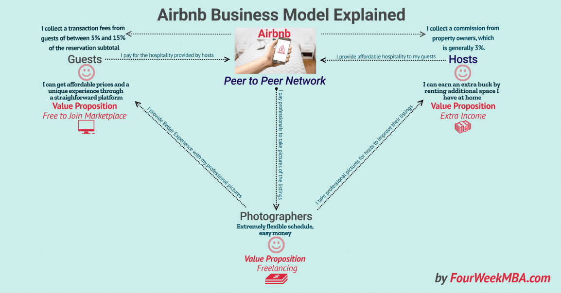 How Does Airbnb Make Money? Airbnb Business Model