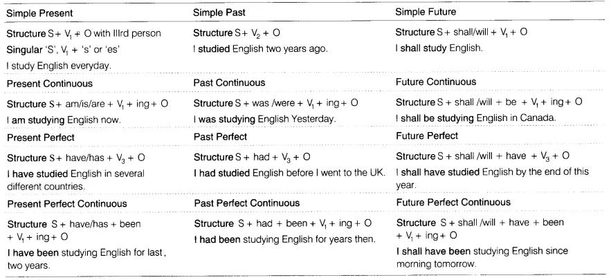 Fresh Ideas - CBSE Class 8 English Grammar Tenses CBSE Tuts