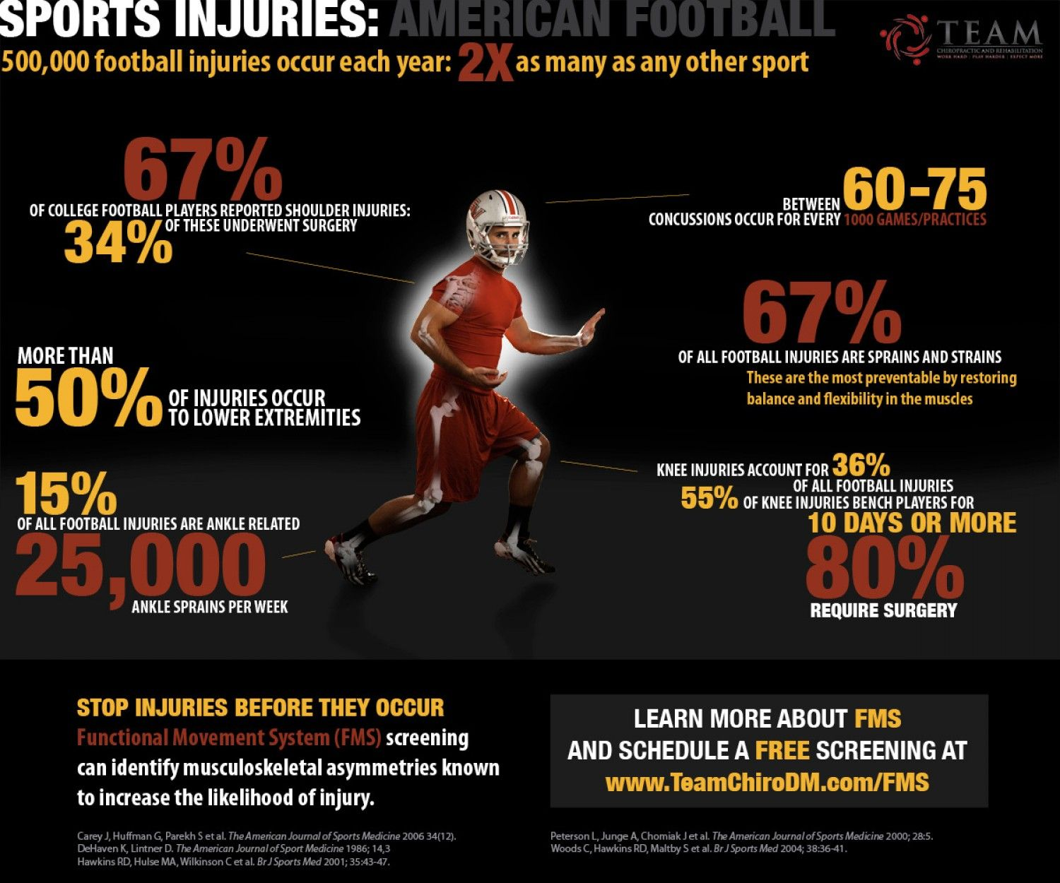 Pin by Paul C Murphy MD on Great infographics Sports