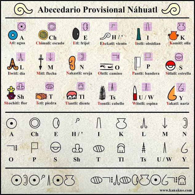 Sign In Palabras En Nahuatl Lenguas Indigenas De Mexico Imagenes Prehispanicas
