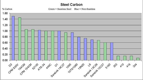 Carbon Steel Chart Steel Knife Carbon Steel Knife