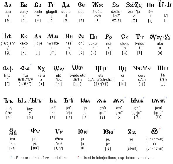 Alphabet And Common International Phonetic Alphabet Descriptions Apprentissage Bulgarie