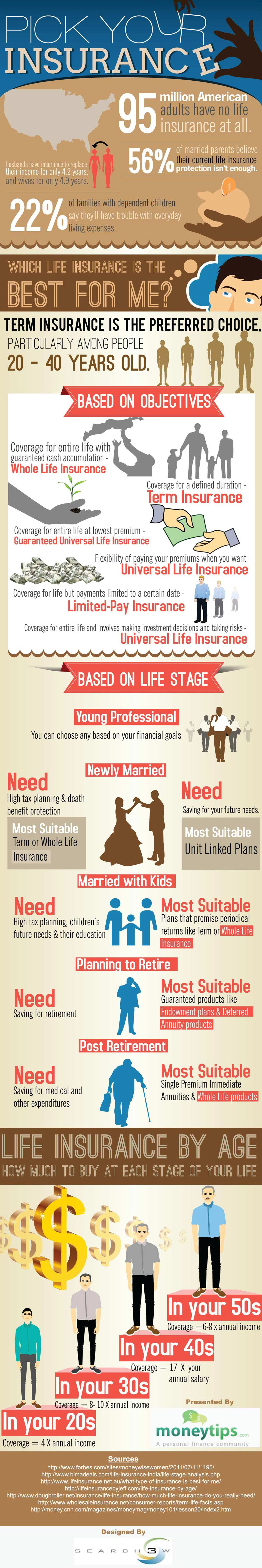 Which Life Insurance Is The Best For Me Infographic Life