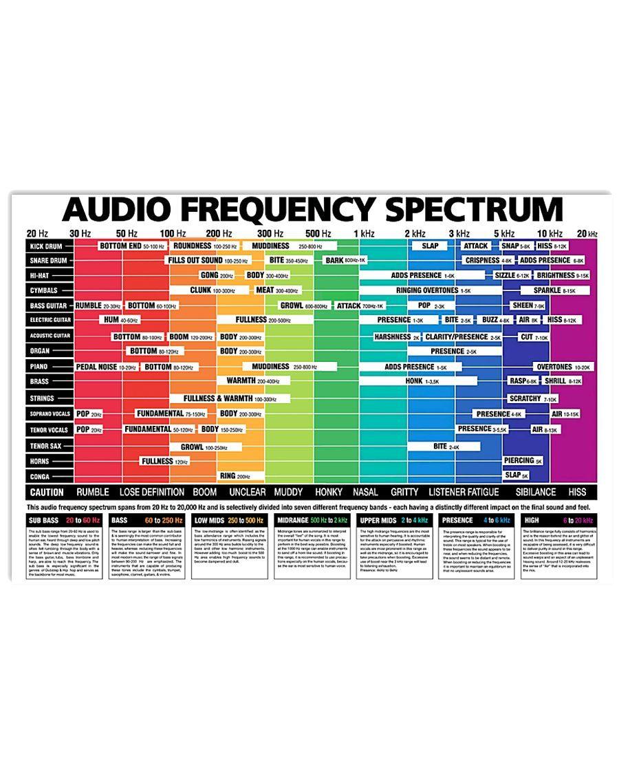Drummer Audio Frequency Spectrum Poster Teehin Com Music Mixing Audio Frequencies