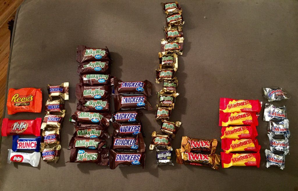 A chart of bars candy bar bar chart snickers