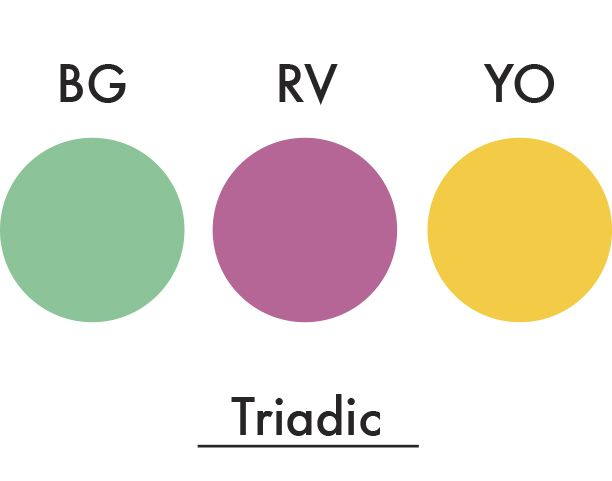 Triadic Colors Are Evenly Spaced Around The Color Wheel Triadic