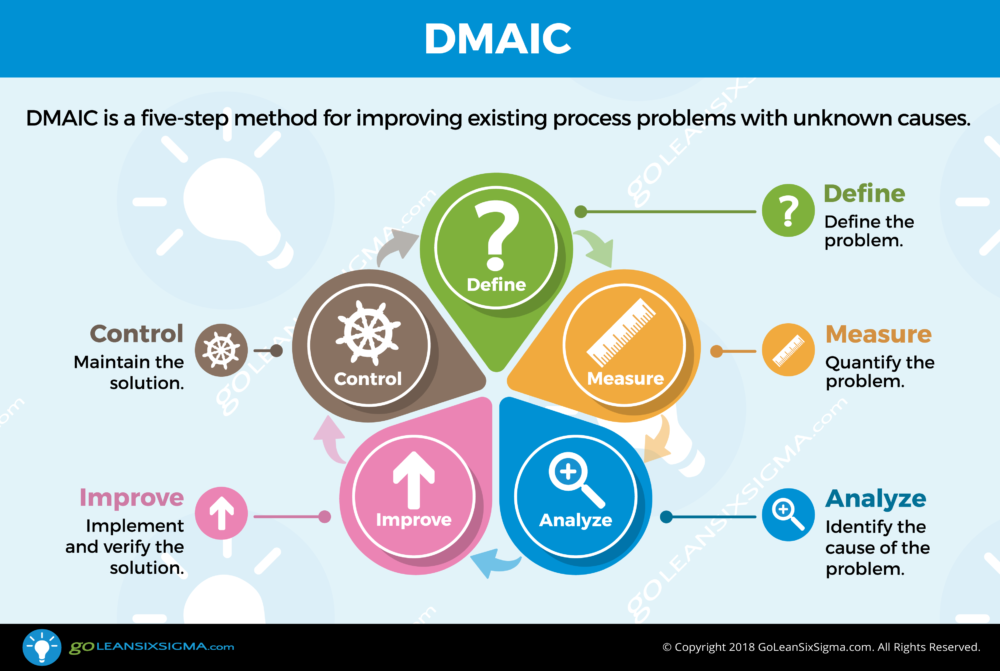 Lean Six Sigma Step By Step Dmaic Infographic Goleansixsigma Com Lean Six Sigma Process Improvement Business Plan Example