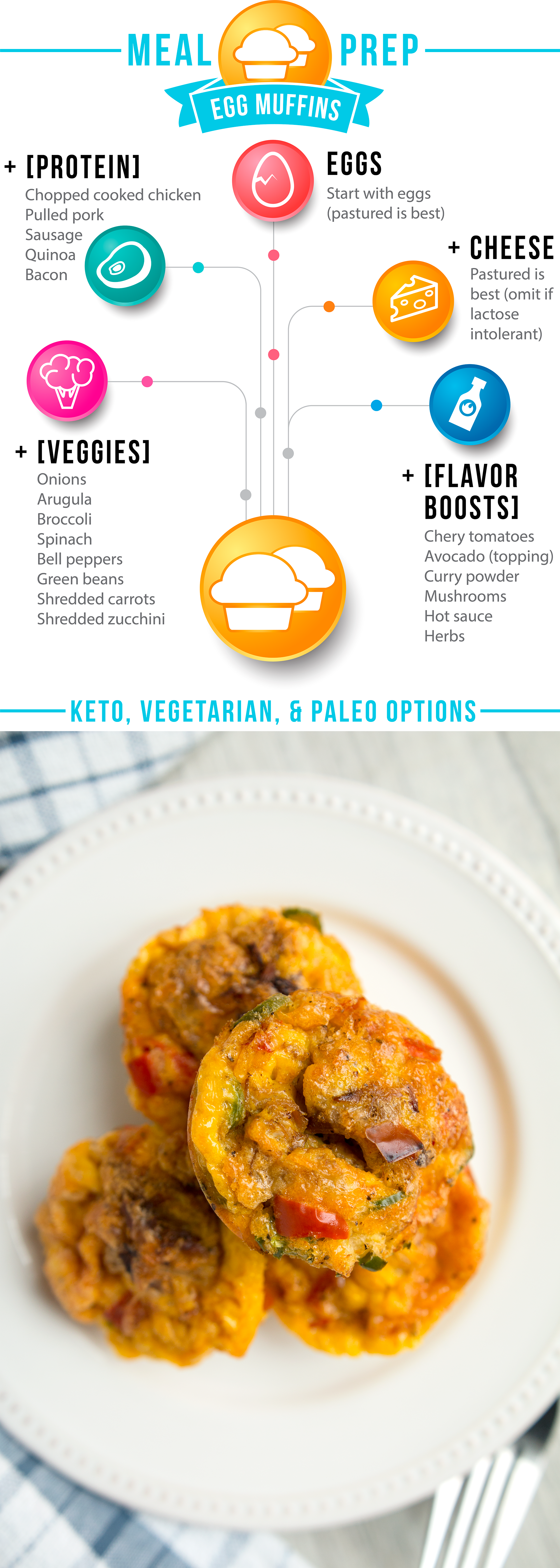 Check out my meal prep roadmap for the ultimate in adaptable: Egg Muffins! Made with delicious pastured eggs, plenty of veggies, the protein of your choice, and toppings to make your taste buds sizzle. via @freshplanetflvr