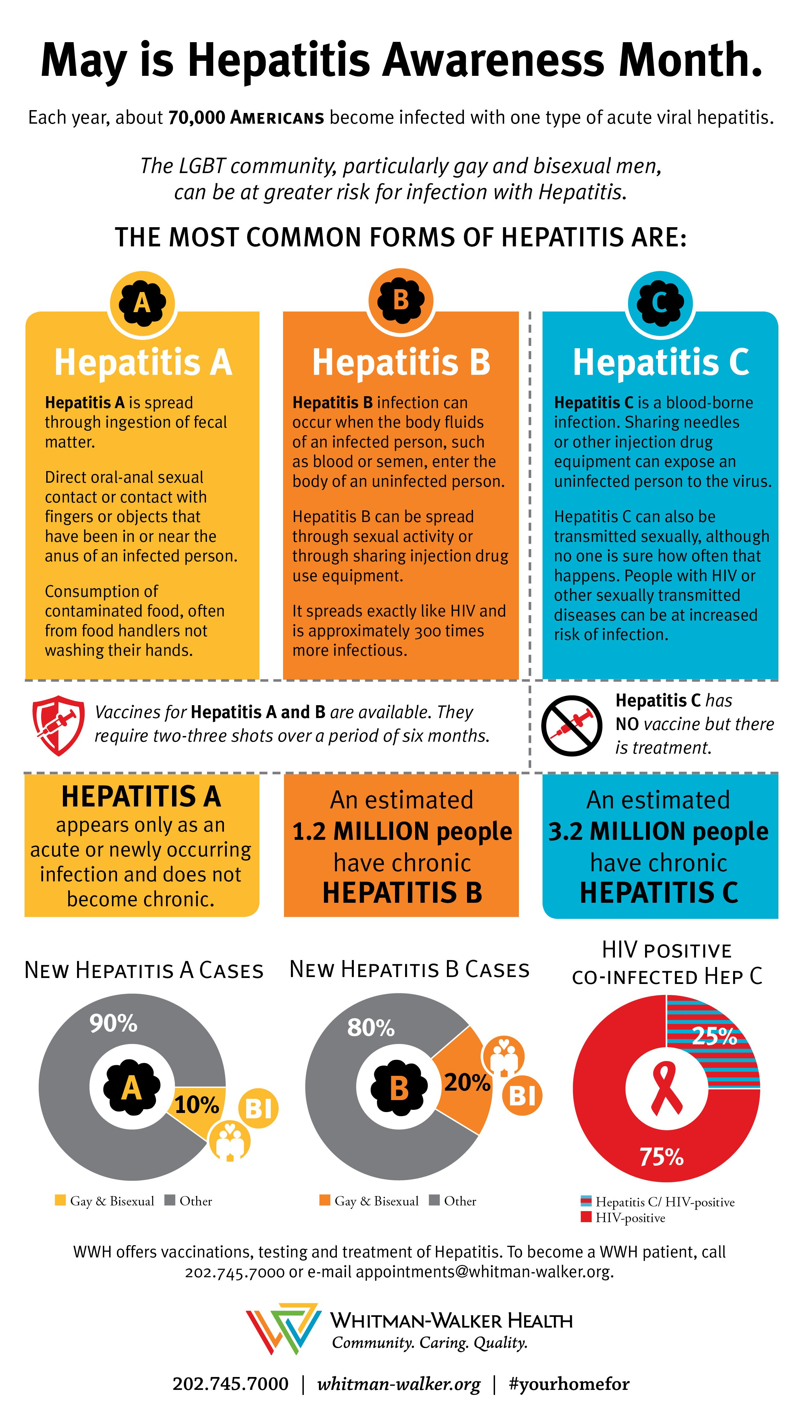 May is Hepatitis Awareness Month. Check out our Hepatitis ... - photo#32