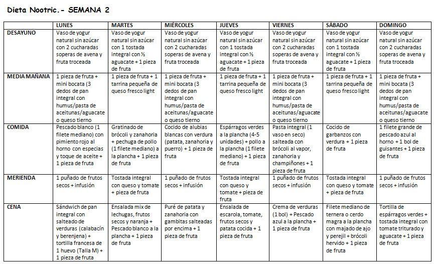 Semana 2. Dieta Nootric de 1700-1800 calorías postparto