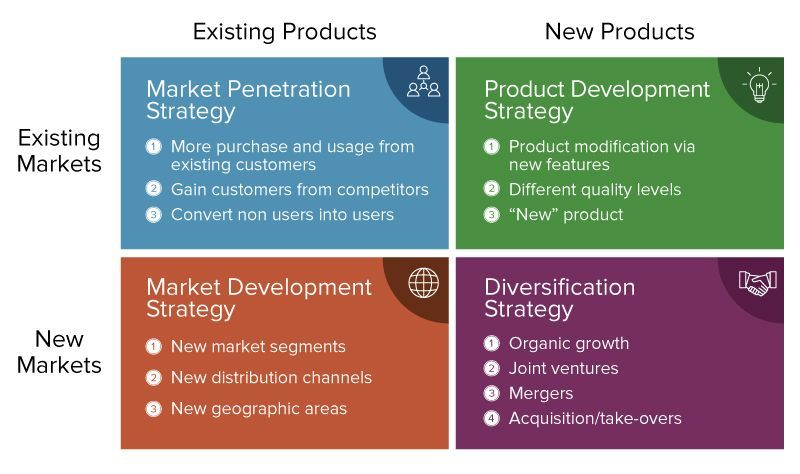 What Is The Value Of Product Marketing