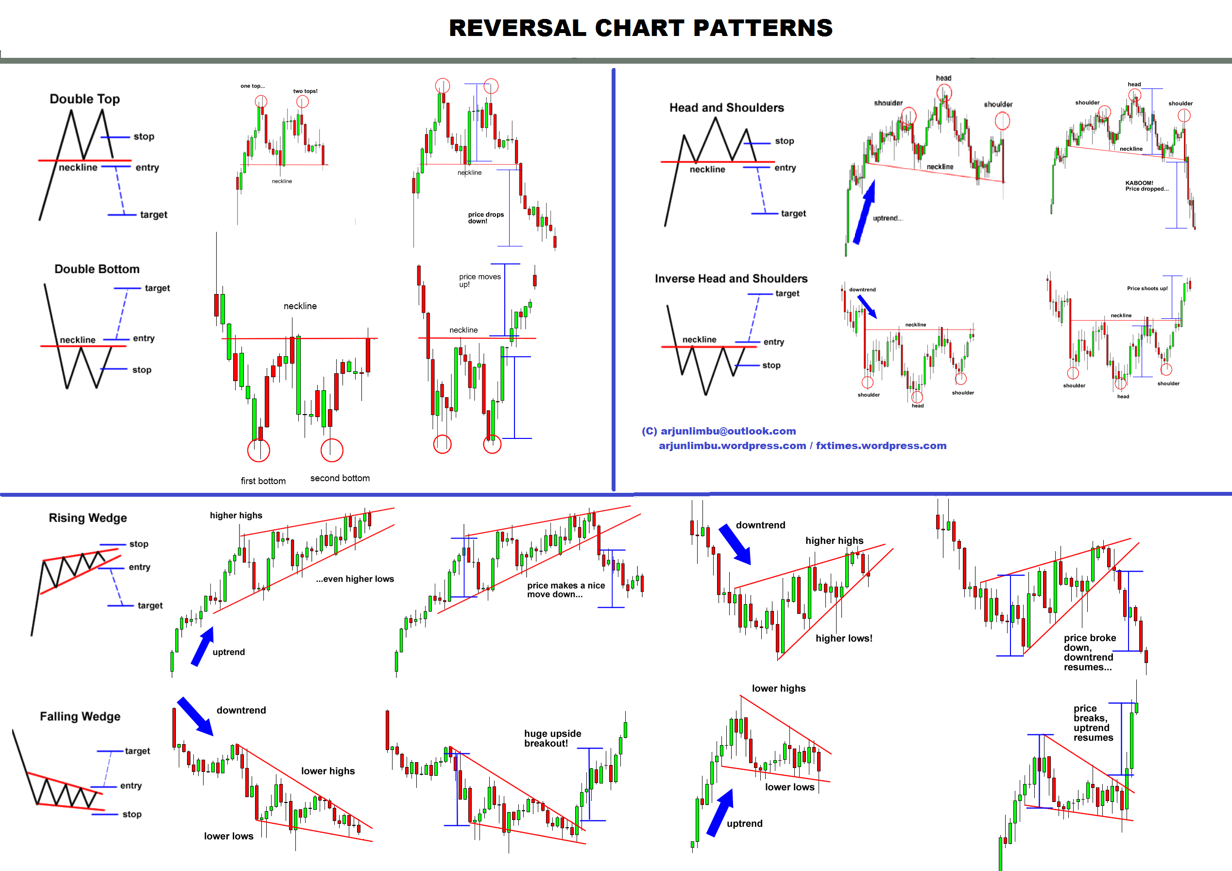 All chart patterns repeats and predicted accurately as the 3 market