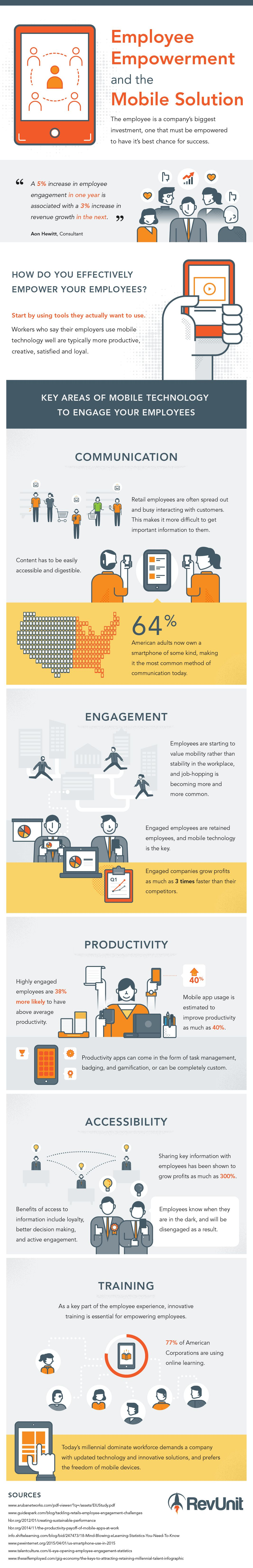 Employee Empowerment and The Mobile Solution