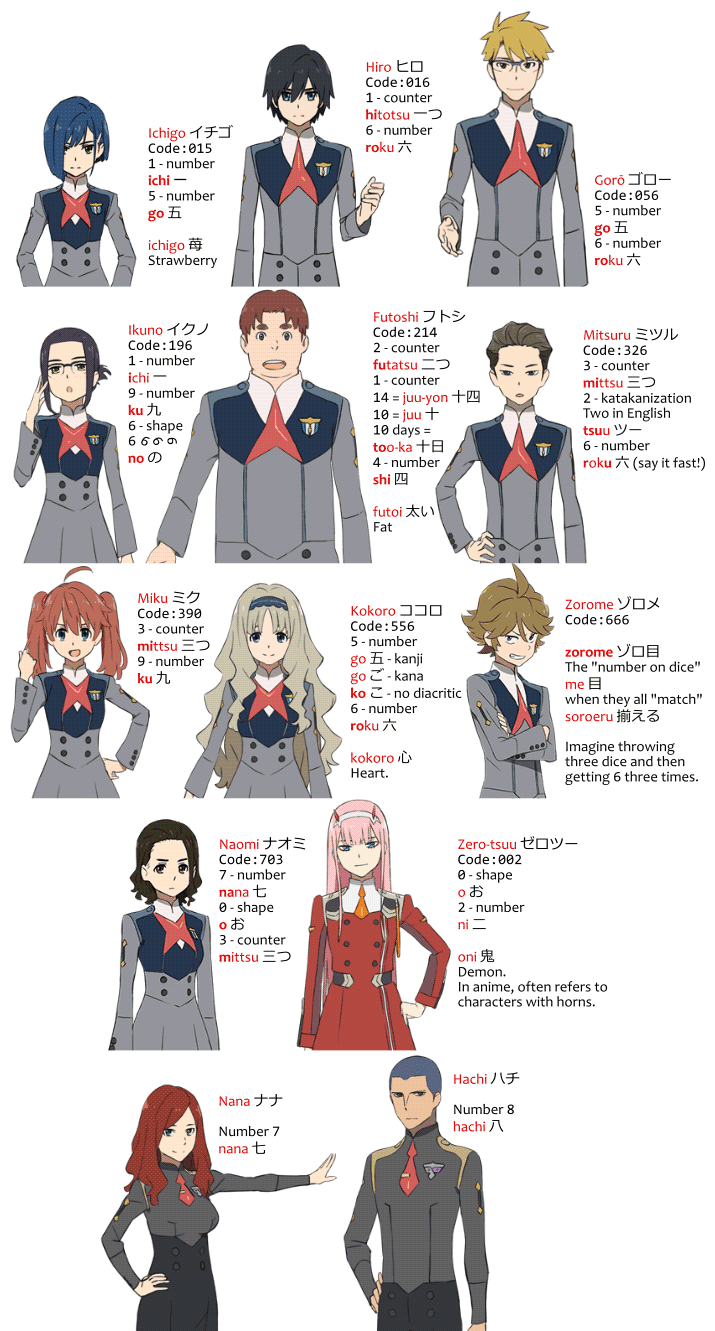 FranXX Numbers to Names Explained