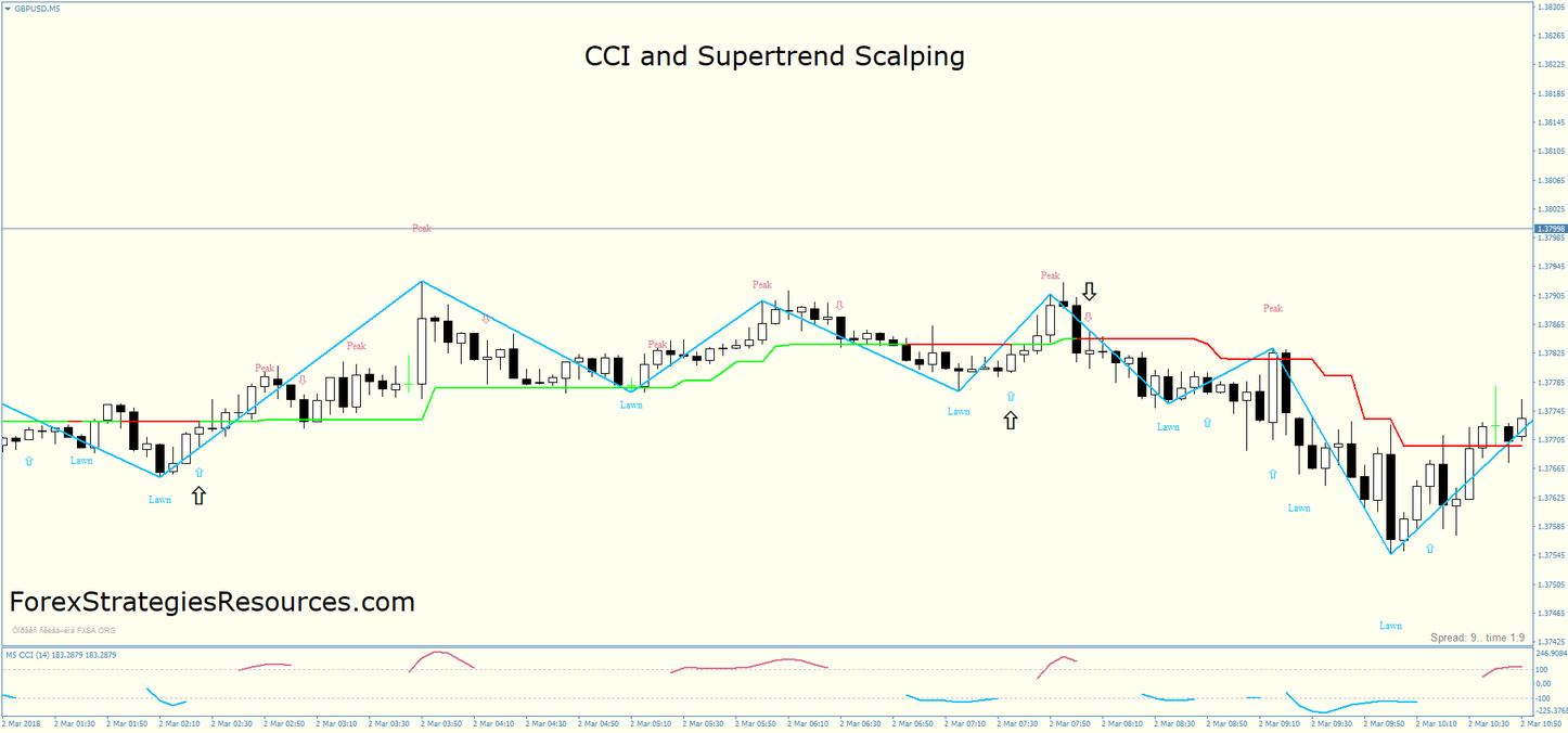 Cci And Supertrend Scalping Money Trading Forex Trading Forex Trading Strategies