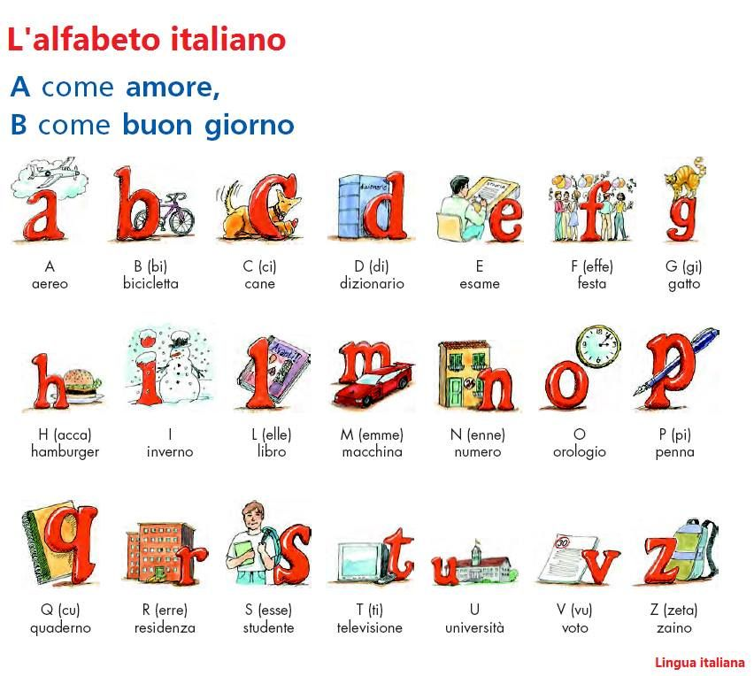 English In Italian: The Best Way To Start Learning Italian Language Is