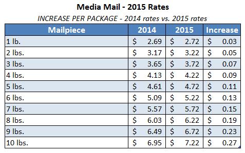 2015uspsmediamailrates applies 4/26/2015 Info board