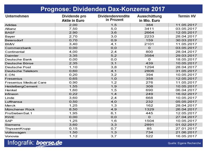 beste aktien für dividende